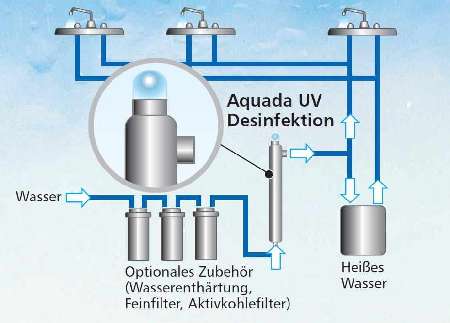 Wo baue ich meine Aquada Altima UV Desinfektionsanlage ein
